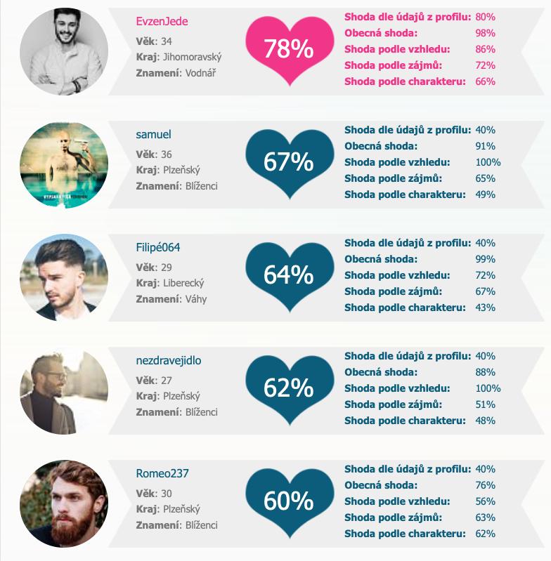 profily pro nejlepší shodu